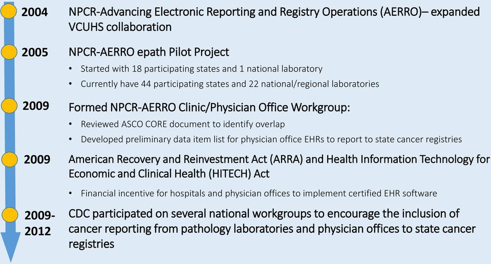 preliminary data item list for physician office EHRs to report to state cancer registries American Recovery and Reinvestment Act (ARRA) and Health Information Technology for Economic and Clinical