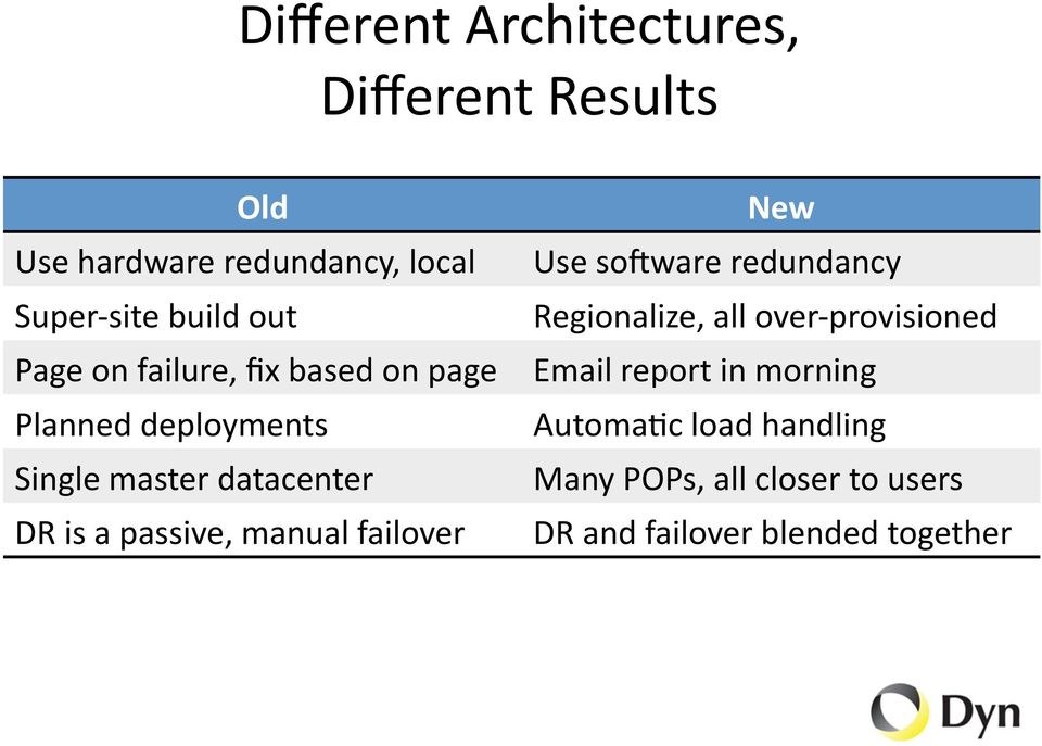 passive, manual failover New Use sojware redundancy Regionalize, all over- provisioned Email