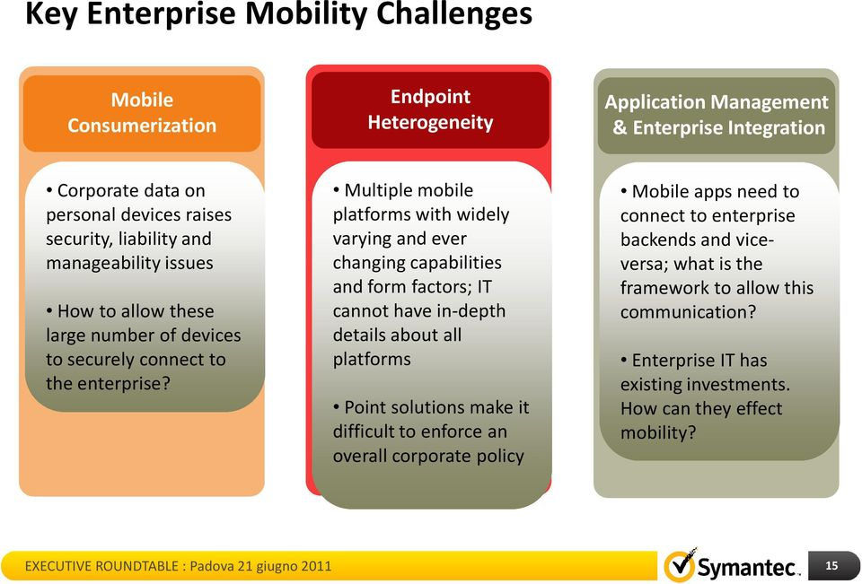 Multiple mobile platforms with widely varying and ever changing capabilities and form factors; IT cannot have in-depth details about all platforms Point solutions make it