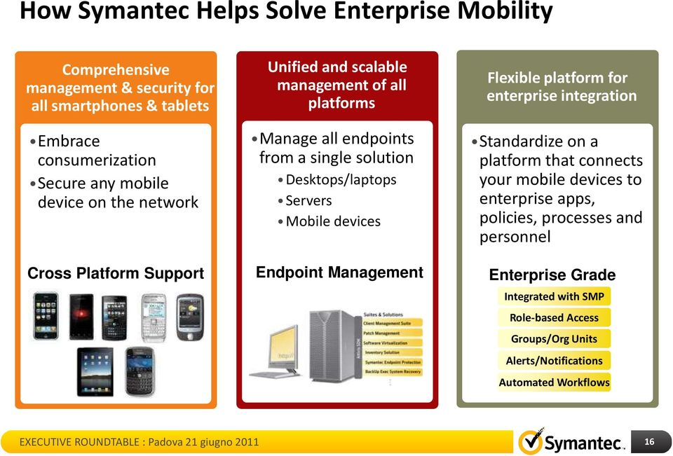 Servers Mobile devices Endpoint Management Flexible platform for enterprise integration Standardize on a platform that connects your mobile devices to