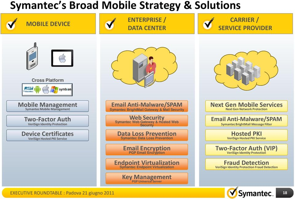 Loss Prevention Symantec Data Loss Prevention Email Encryption PGP Email Encryption Endpoint Virtualization Symantec Endpoint Virtualization Key Management PGP Universal Server Next Gen Mobile