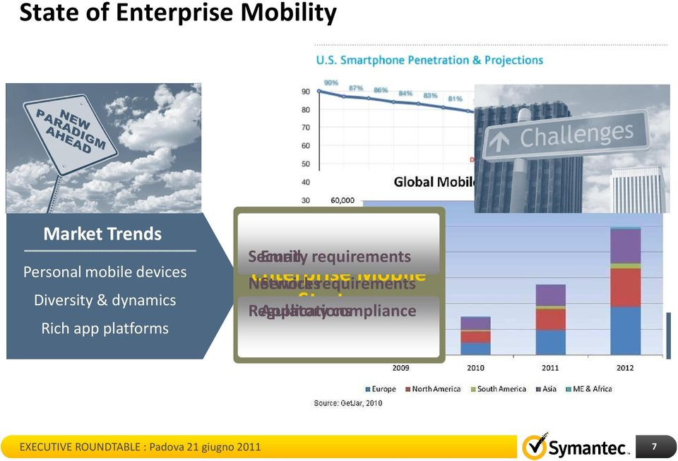 Enterprise Services Mobile Strategy Network requirements Regulatory