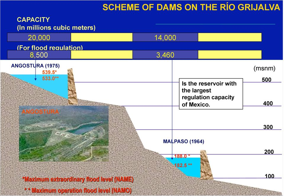 0** ANGOSTURA SCHEME OF DAMS ON THE RÍO GRIJALVA 14,000 3,460 Is the