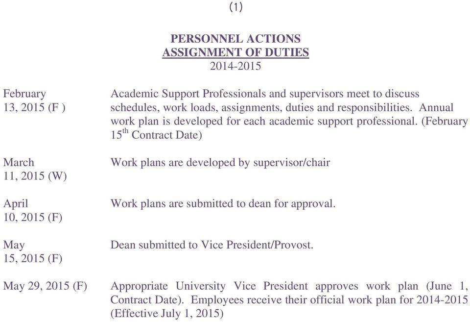 (February 15 th Contract Date) March 11, 2015 (W) April 10, 2015 (F) May 15, 2015 (F) Work plans are developed by supervisor/chair Work plans are submitted to dean