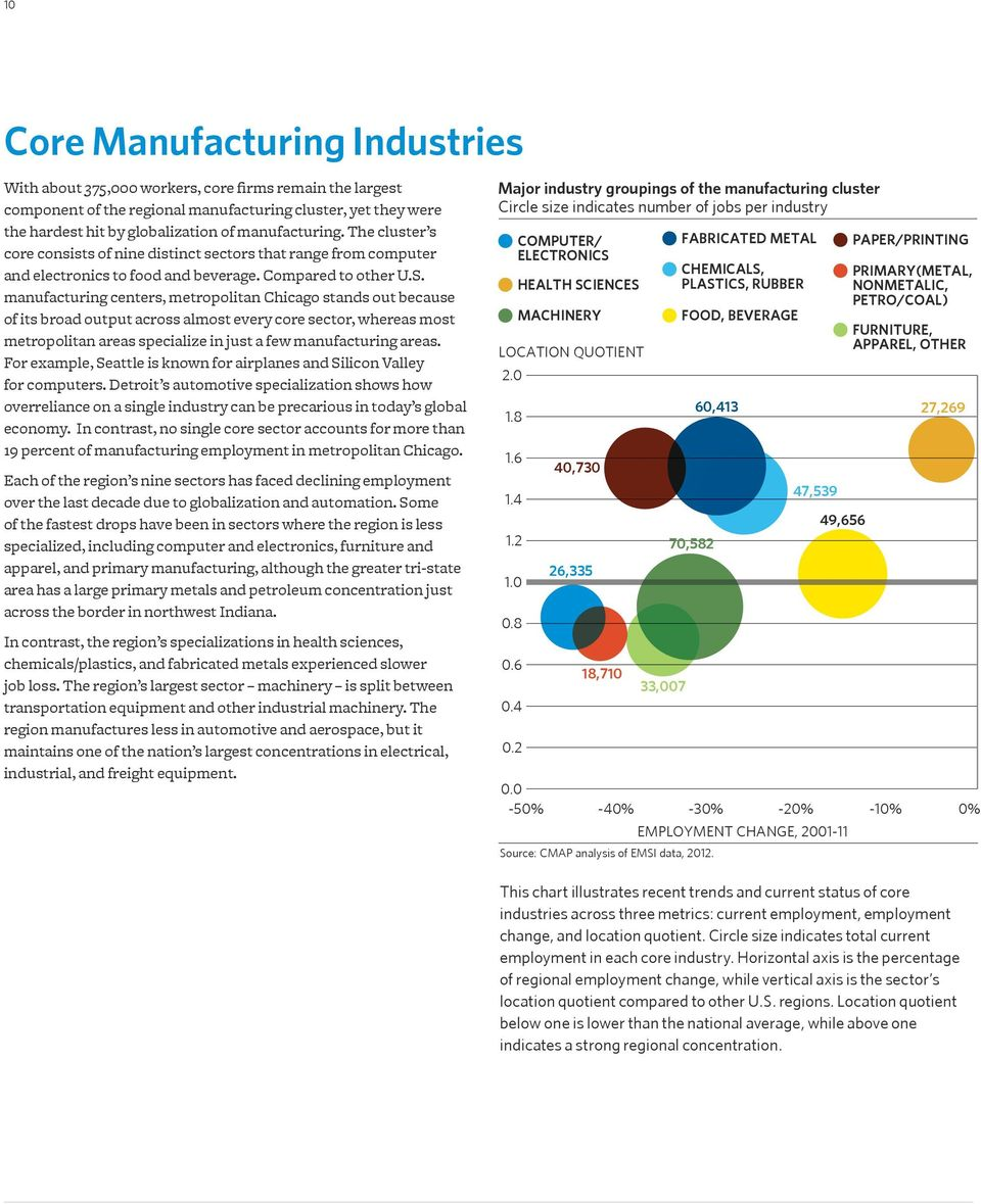 manufacturing centers, metropolitan Chicago stands out because of its broad output across almost every core sector, whereas most metropolitan areas specialize in just a few manufacturing areas.