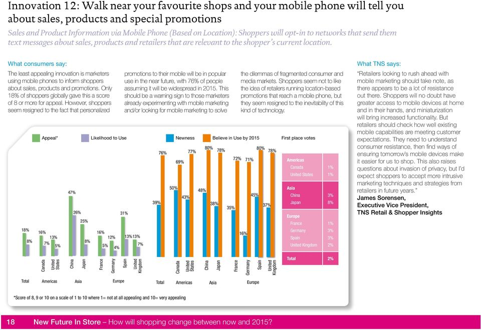 The least appealing innovation is marketers using mobile phones to inform shoppers about sales, products and promotions. Only 1 of shoppers globally gave this a score of 8 or more for appeal.