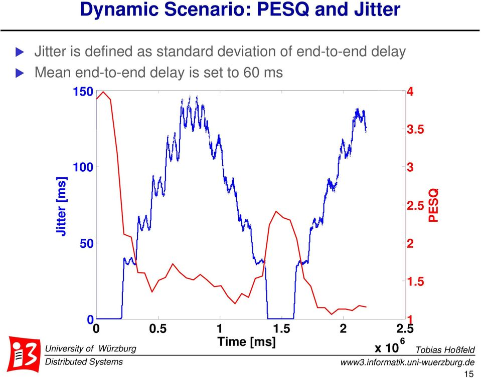 delay is set to 60 ms 150 4 3.5 Jitter [ms] 100 50 3 2.
