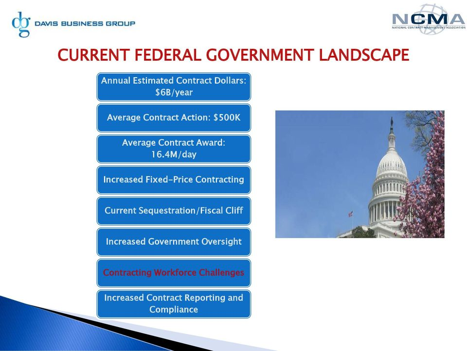 4M/day Increased Fixed-Price Contracting Current Sequestration/Fiscal Cliff