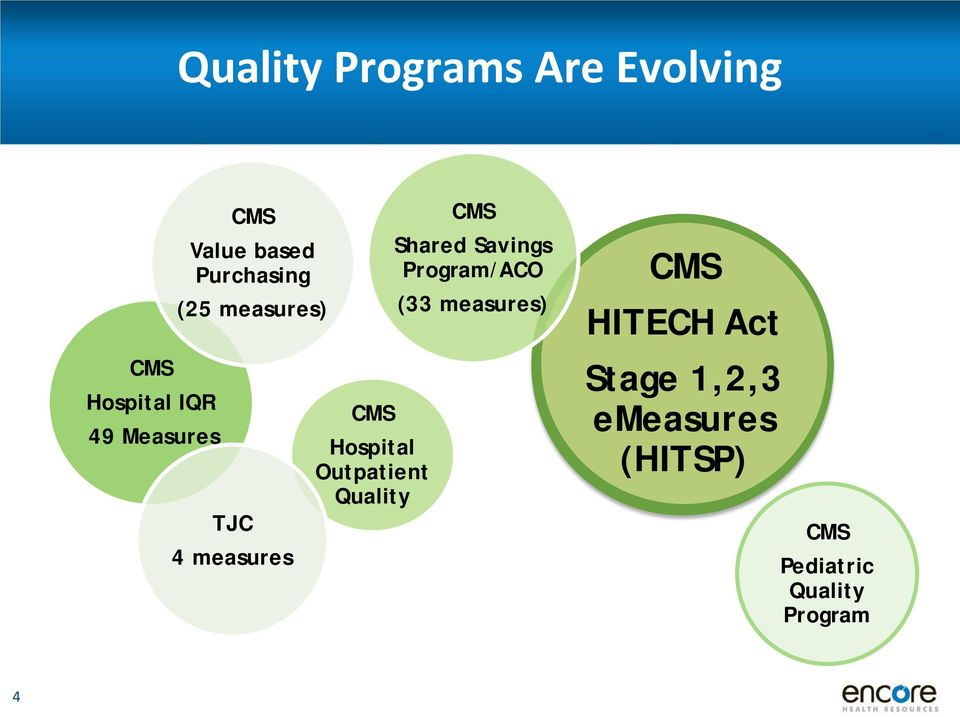 Outpatient Quality CMS Shared Savings Program/ACO (33 measures)