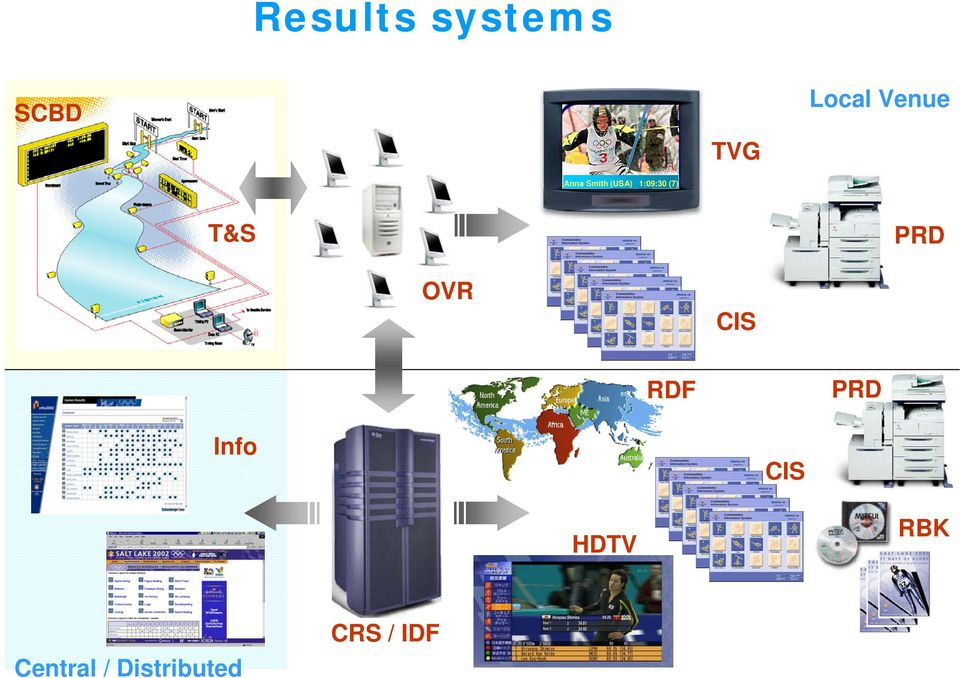 Infrastructure overview OVR CIS RDF PRD Info