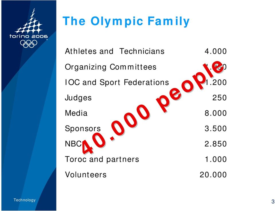 200 IOC and Sport Federations 1.