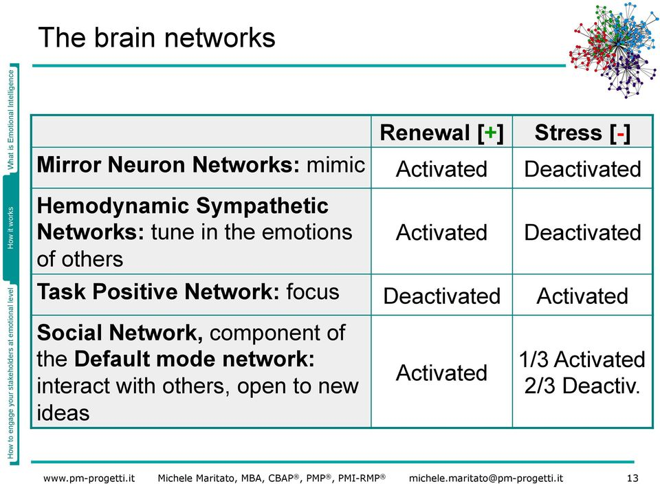 Deactivated Task Positive Network: focus Deactivated Activated Social Network, component of
