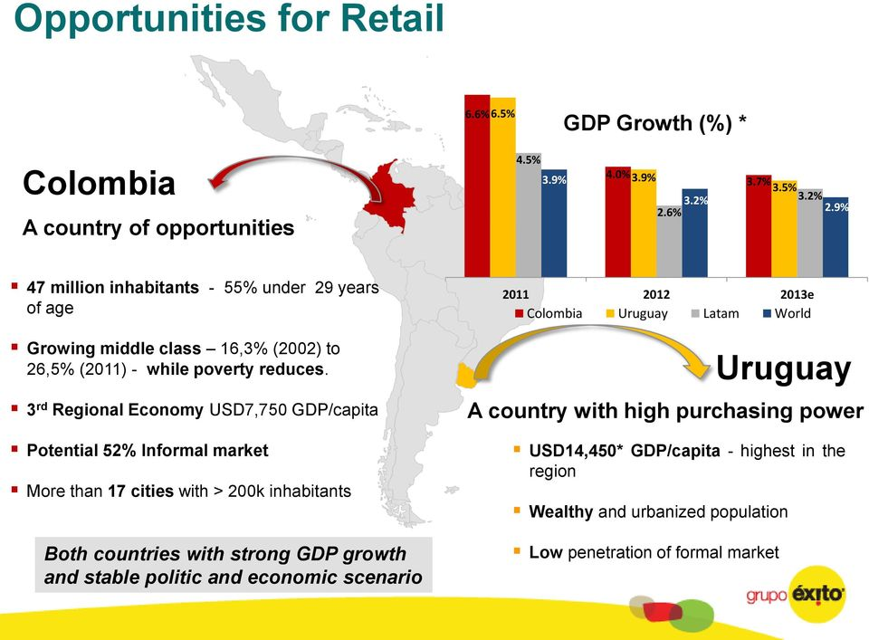 3 rd Regional Economy USD7,750 GDP/capita Potential 52% Informal market More than 17 cities with > 200k inhabitants Both countries with strong GDP growth and stable