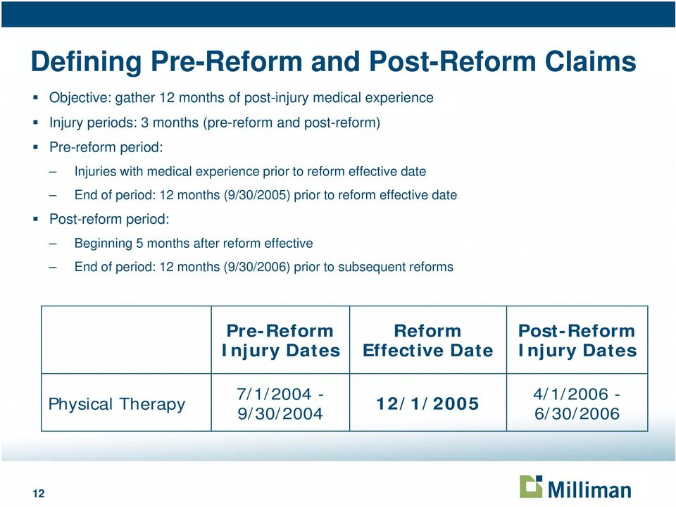 to reform effective date Post-reform period: Beginning 5 months after reform effective End of period: 12 months (9/30/2006) prior to subsequent