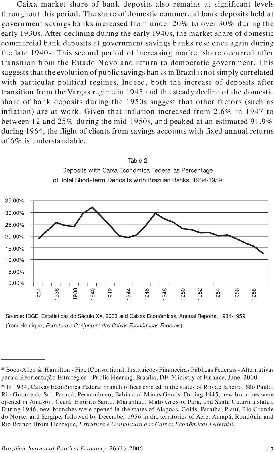 After declining during the early 1940s, the market share of domestic commercial bank deposits at government savings banks rose once again during the late 1940s.