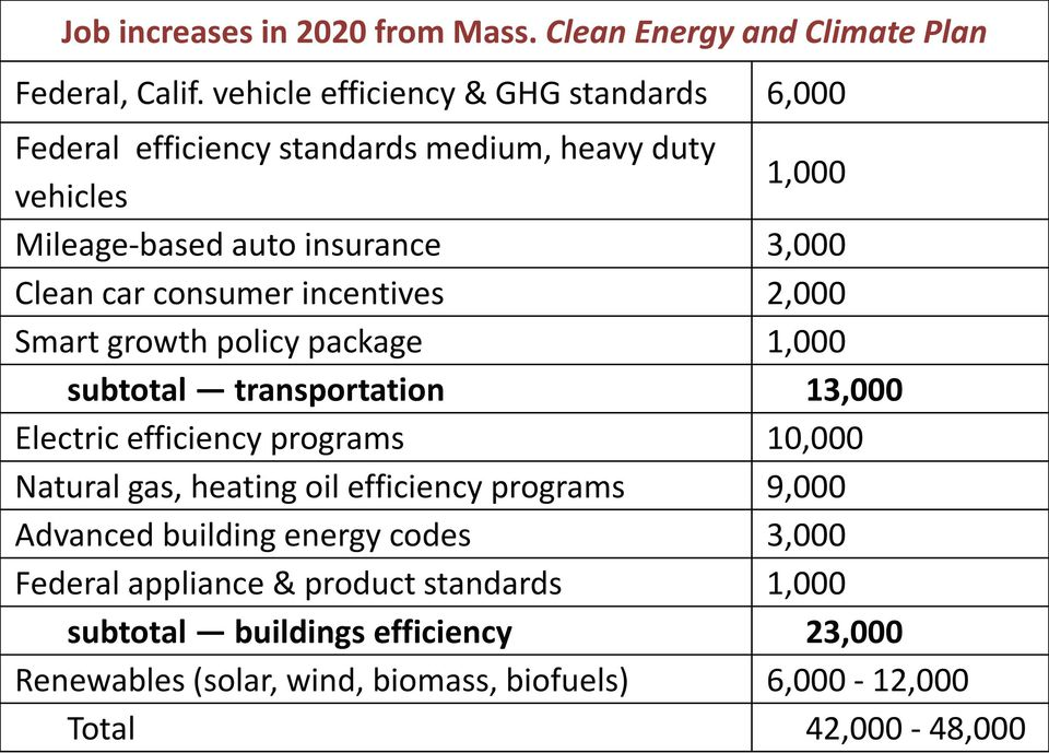 consumer incentives 2,000 Smart growth policy package 1,000 subtotal transportation 13,000 Electric efficiency programs 10,000 Natural gas, heating