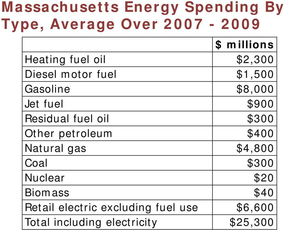 fuel oil $300 Other petroleum $400 Natural gas $4,800 Coal $300 Nuclear $20