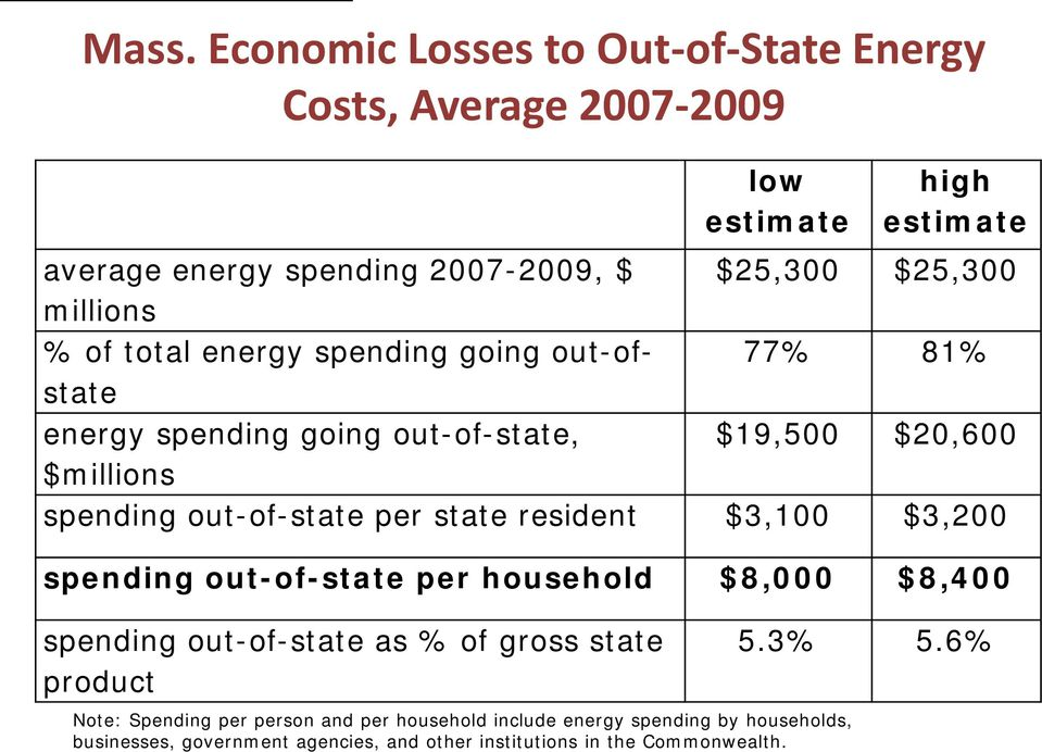 state resident $3,100 $3,200 spending out-of-state per household $8,000 $8,400 spending out-of-state as % of gross state product Note: Spending per