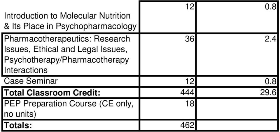 4 Issues, Ethical and Legal Issues, Psychotherapy/Pharmacotherapy