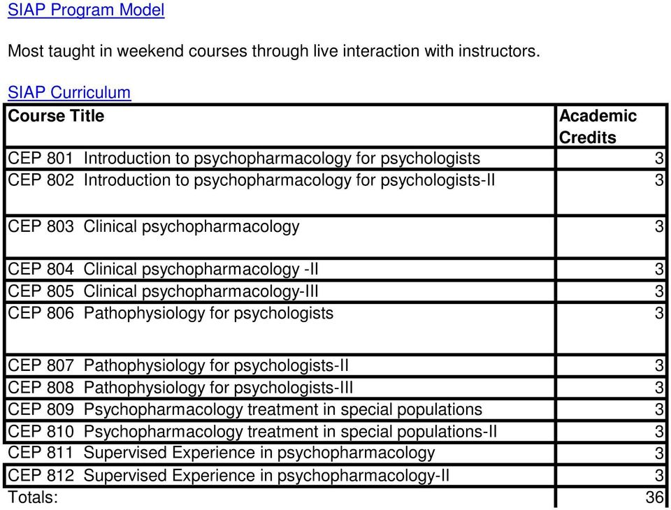 psychopharmacology 3 CEP 804 Clinical psychopharmacology -II 3 CEP 805 Clinical psychopharmacology-iii 3 CEP 806 Pathophysiology for psychologists 3 CEP 807 Pathophysiology for psychologists-ii