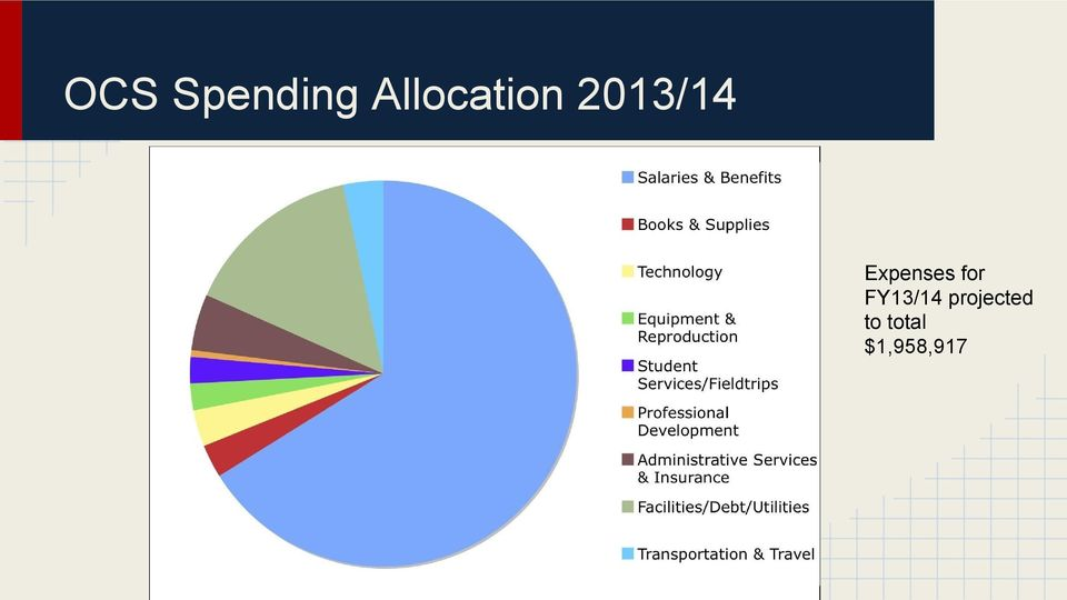 Expenses for FY13/14