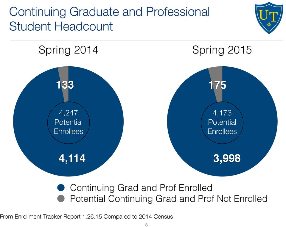 3,998 Continuing Grad and Prof Enrolled Potential Continuing Grad and Prof