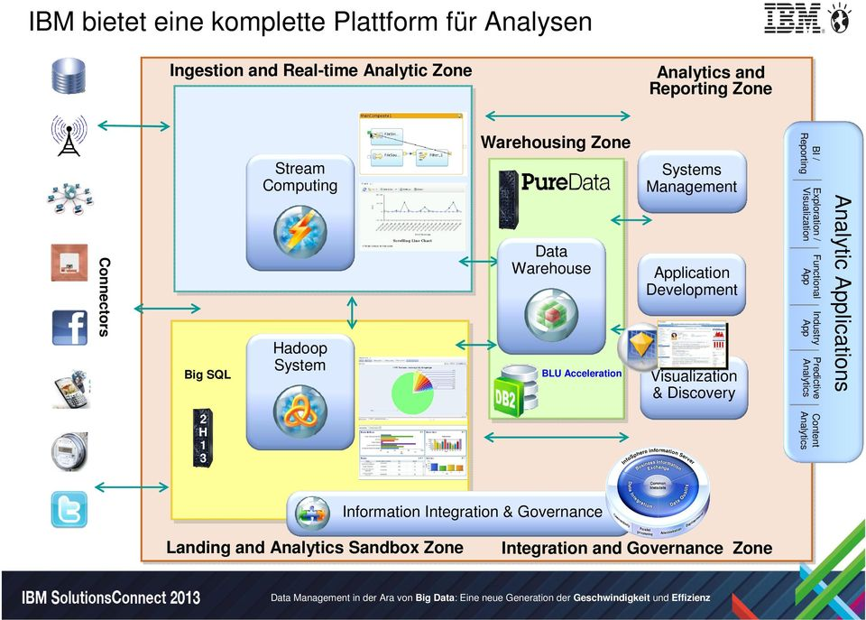 Data Warehouse Content 2 H 1 3 Information Integration & Governance Landing and Sandbox Zone Integration and