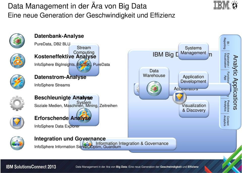 Management IBM Big Data Platform Data Warehouse Application Development Accelerators BI / Reporting Exploration / Functional App Industry App Predictive Analytic