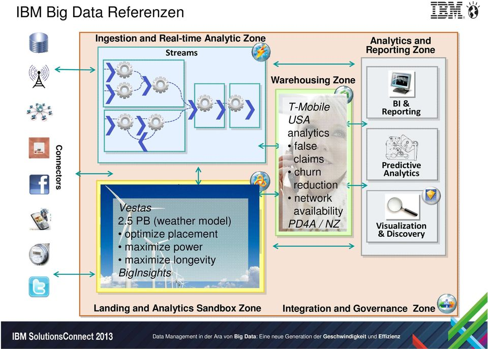 5 PB (weather model) optimize placement maximize power maximize longevity BigInsights Documents in variety of