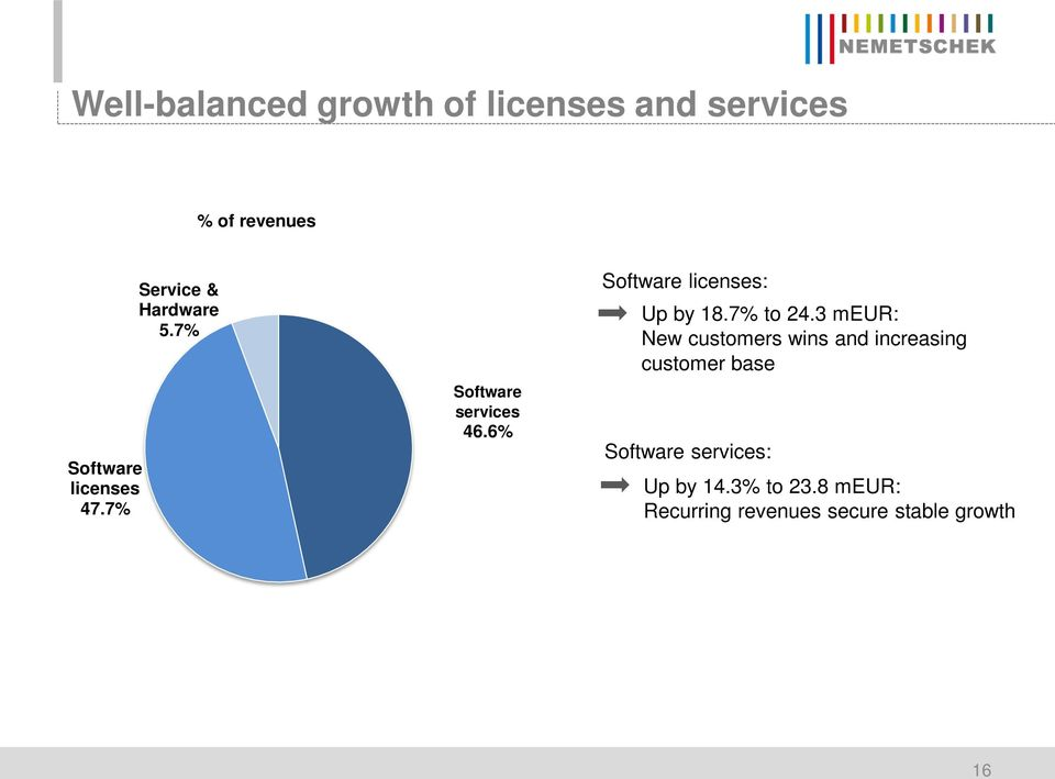 6% Software licenses: Up by 18.7% to 24.