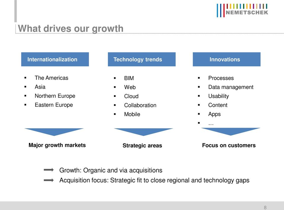 Usability Content Apps Major growth markets Strategic areas Focus on customers Growth: