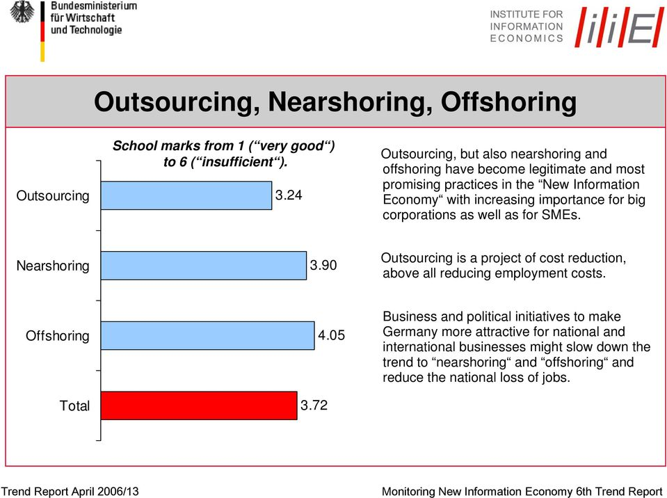 big corporations as well as for SMEs. Nearshoring 3.90 Outsourcing is a project of cost reduction, above all reducing employment costs. Offshoring Total 3.72 4.