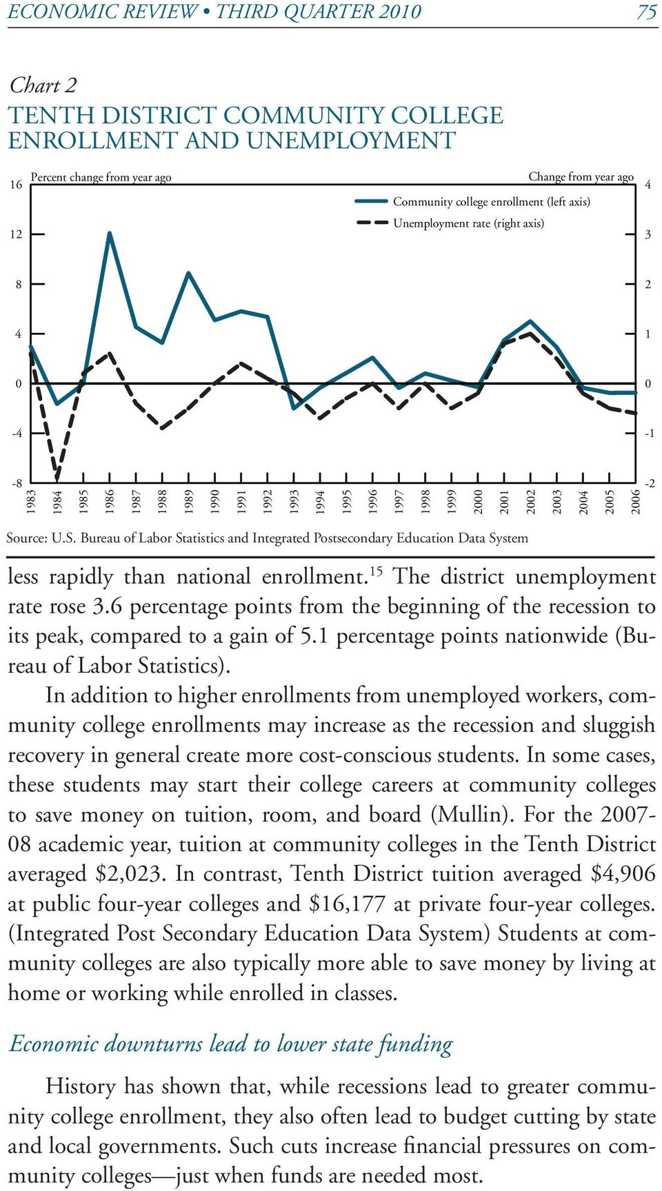 urce: U.S. Bureau of Labor Statistics and Integrated Postsecondary Education Data System less rapidly than national enrollment. 15 The district unemployment rate rose 3.
