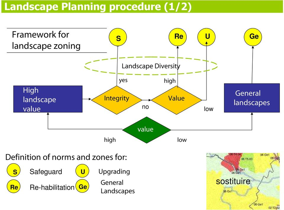 low General landscapes value high low Definition of norms and zones for: