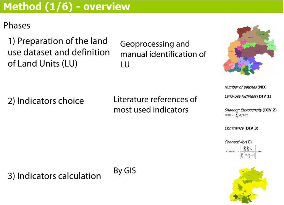Literature references of most used indicators Number of patches (ND) Land-Use Richness