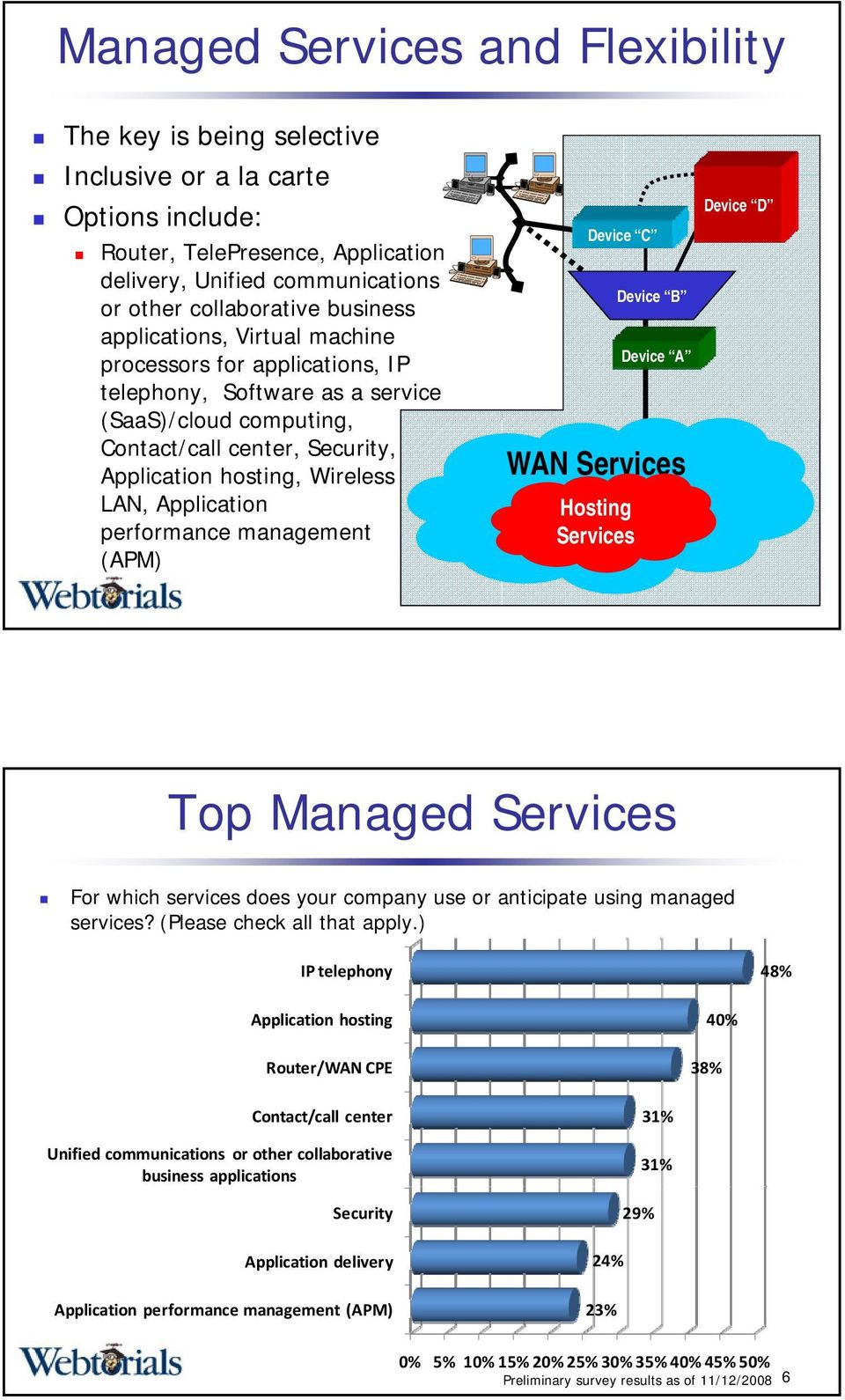 performance management (APM) Device C Device B Device A WAN Hosting Device D Top Managed For which services does your company use or anticipate using managed services? (Please check all that apply.