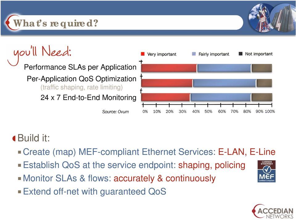 limiting) 24 x 7 End-to-End Monitoring Build it: Create (map) MEF-compliant Ethernet