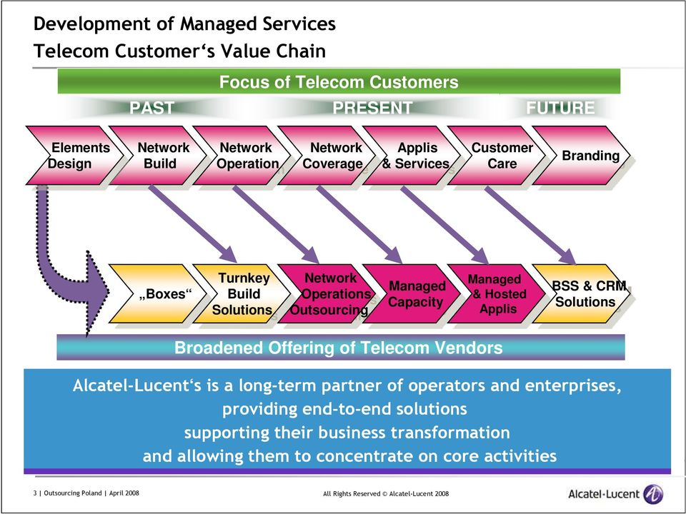 Managed Managed Capacity Capacity Managed Managed & & Hosted Hosted Applis Applis BSS BSS & CRM CRM Solutions Solutions Broadened Offering of Telecom Vendors Alcatel-Lucent s is a