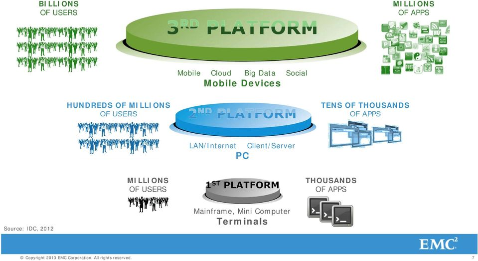 Client/Server PC MILLIONS OF USERS THOUSANDS OF APPS Source: IDC, 2012