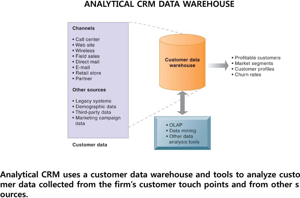 analyze custo mer data collected from the