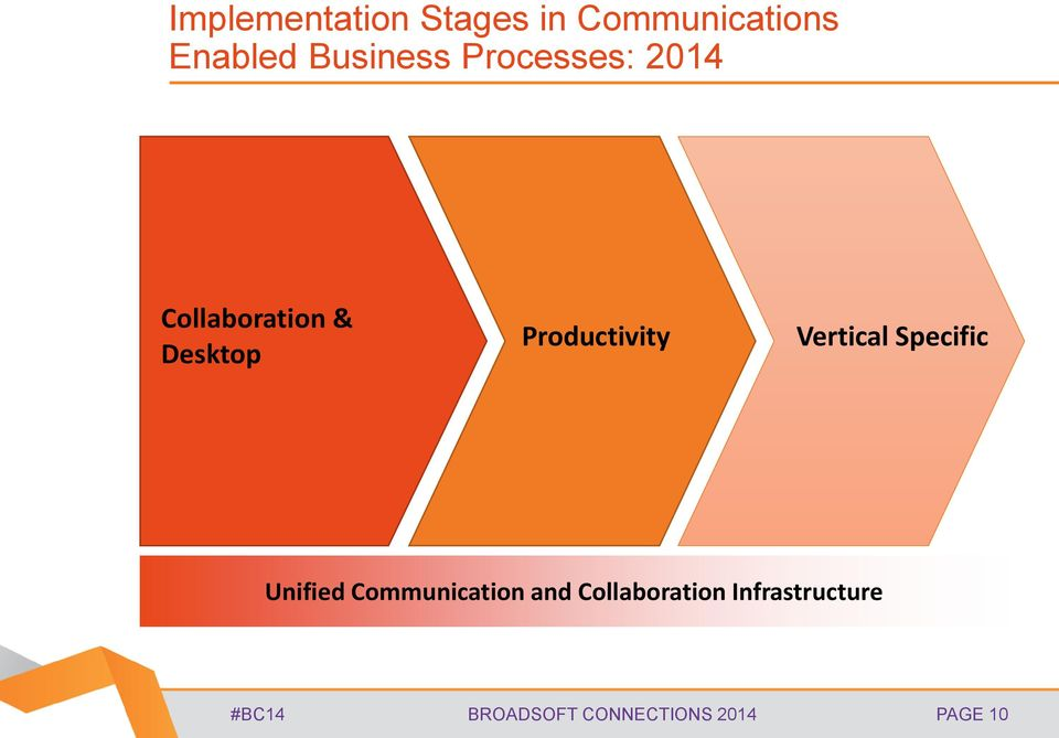 Productivity Vertical Specific Unified Communication