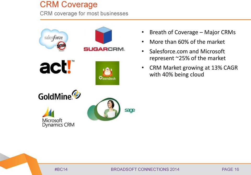 com and Microsoft represent ~25% of the market CRM Market