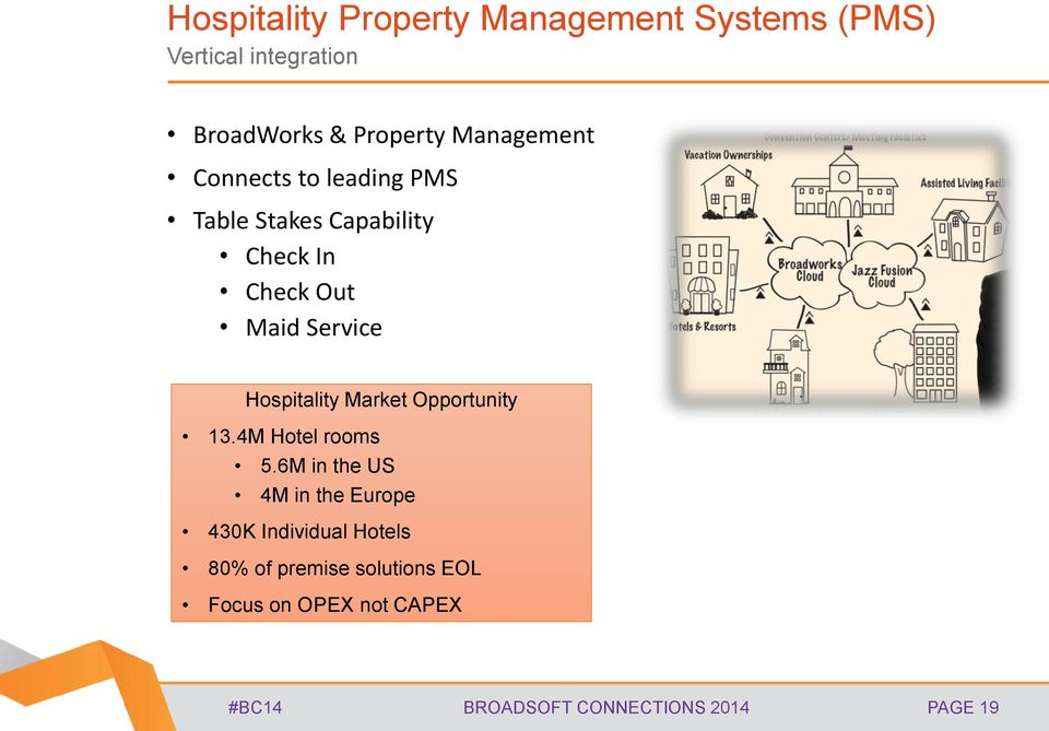 Hospitality Market Opportunity 13.4M Hotel rooms 5.