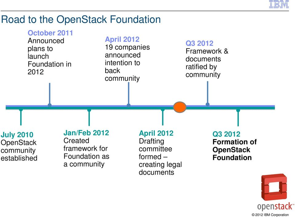 July 2010 OpenStack community established Jan/Feb 2012 Created framework for Foundation as a community