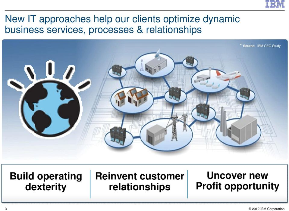 Source: IBM CEO Study Build operating dexterity