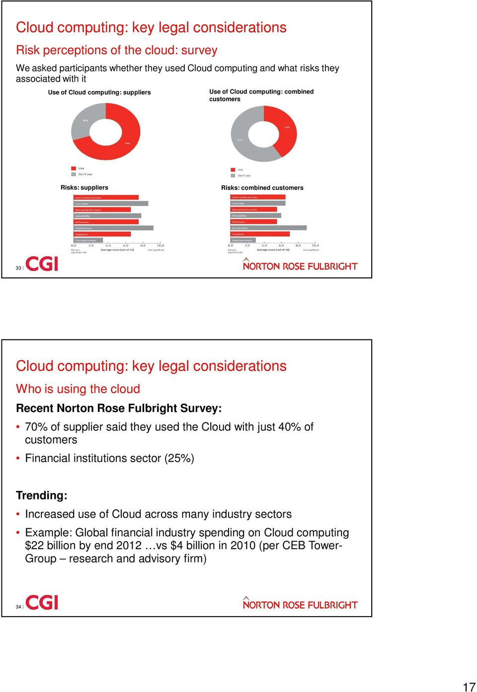 70% of supplier said they used the Cloud with just 40% of customers Financial institutions sector (25%) Trending: Increased use of Cloud across many industry