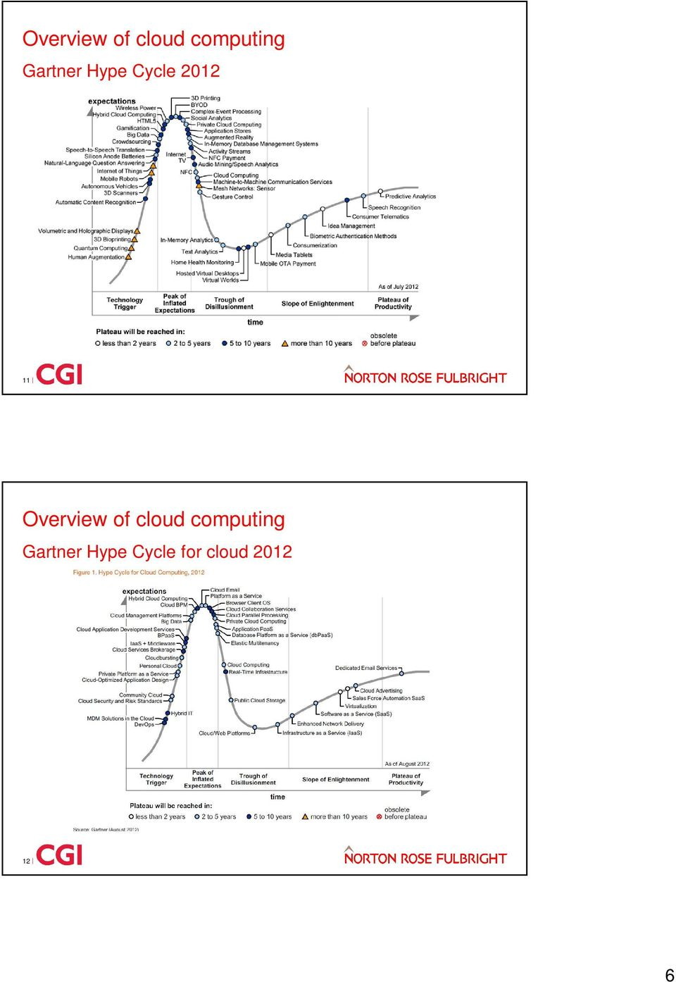 Gartner Hype Cycle for cloud