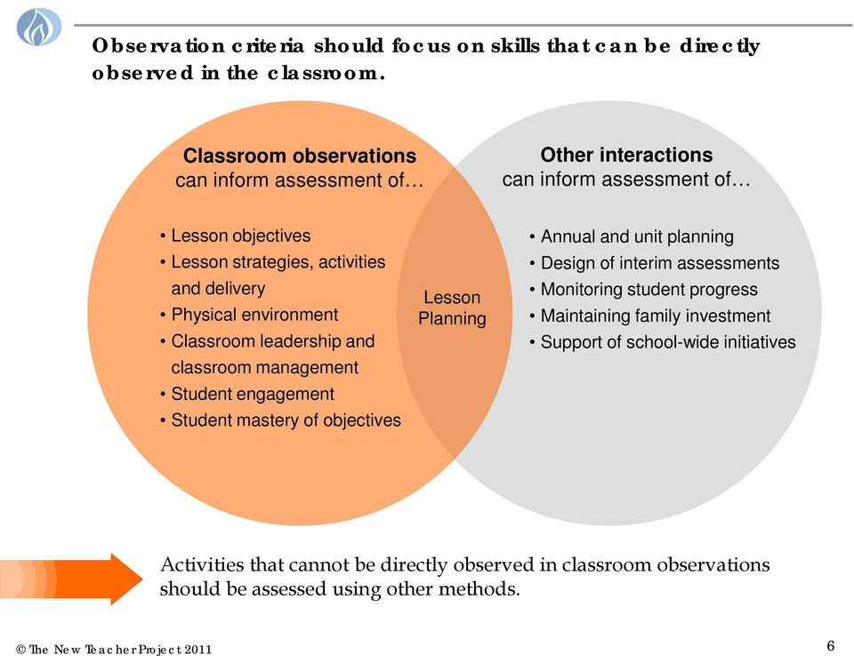 Physical environment Classroom leadership and classroom management Student engagement Student mastery of objectives Lesson Planning Annual and unit planning