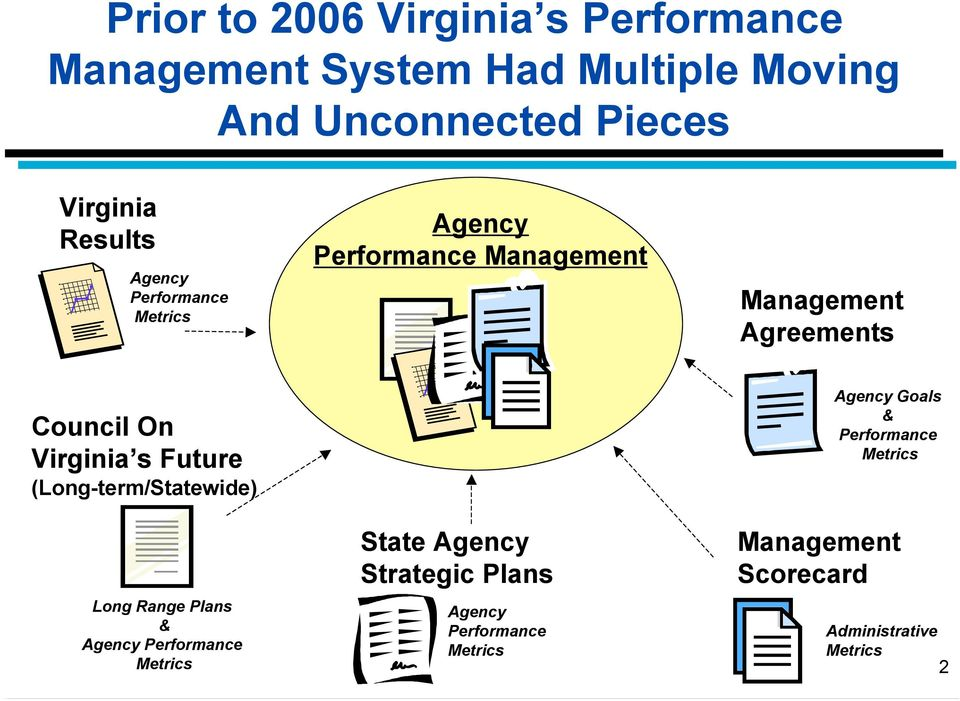 s Future (Long-term/Statewide) Long Range Plans & Agency Performance Metrics State Agency Strategic Plans