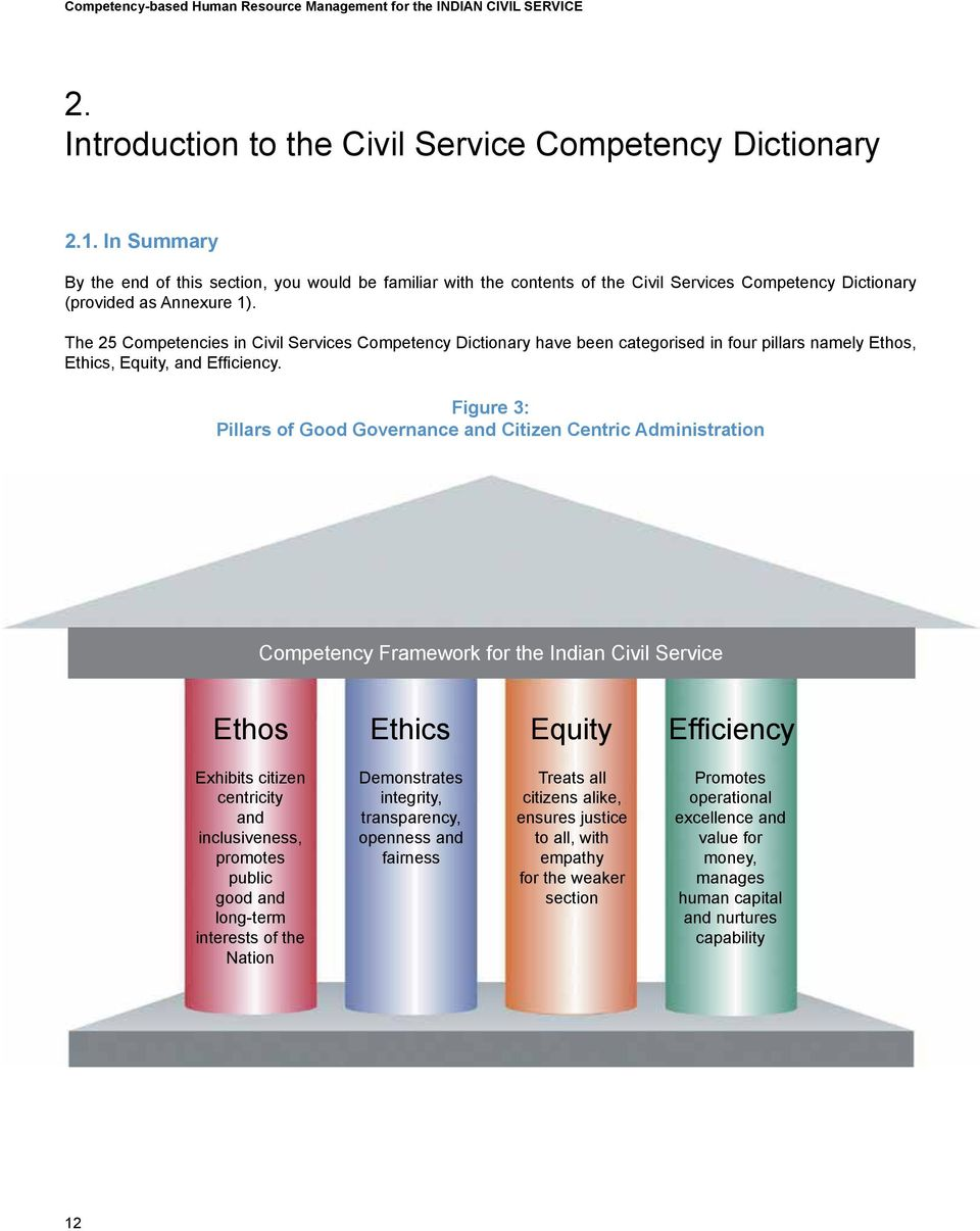The 25 Competencies in Civil Services Competency Dictionary have been categorised in four pillars namely Ethos, Ethics, Equity, and Efficiency.
